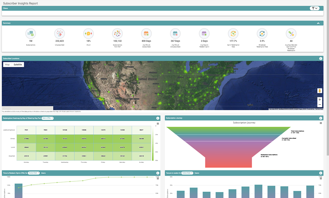 Unified Insights Dashboard - Subscriber Insights