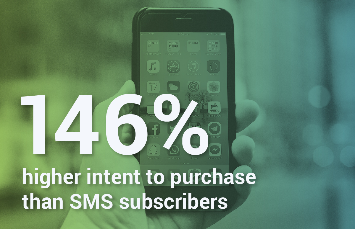 146% Higher Intent to Purchase Than SMS Subscribers