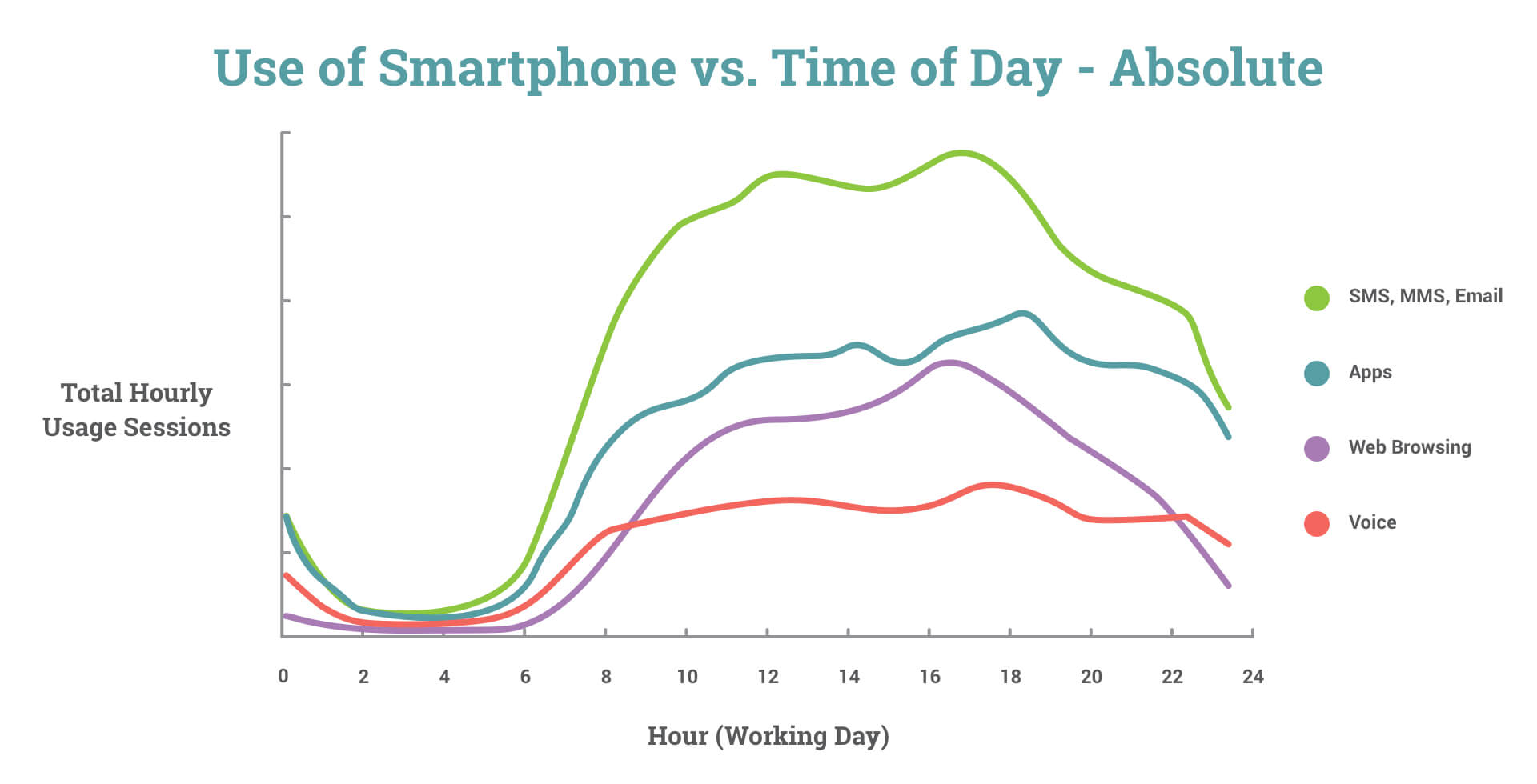 Use of Smartphone vs. Time of Day
